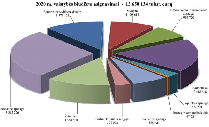 Gitanas Nausėda pasirašė 2020 metų biudžetą
